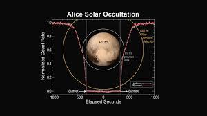 Swri Org Chart File Pia19716 Alice Solar Occultation Jpg Wikimedia Commons