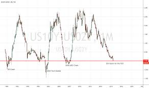 Us02y Us10y Charts And Quotes Tradingview