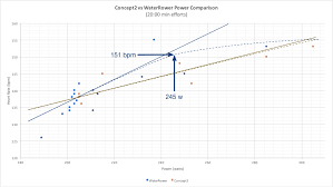 Waterrower Vs Concept2 A Power Study