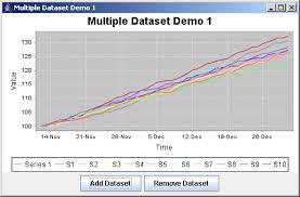 Jfreechart Multiple Dataset Demo 1 Dataset Chart Java