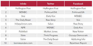 Media Bias Chart 2016 Partisanship Propaganda And Disinformation Online Media