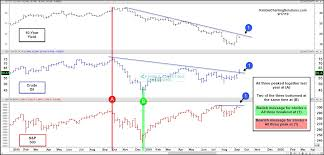Bond Market Today Chart Stocks Oil And Bond Yields At Important Inflection Points