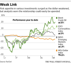 Falling Dollar A Risky Premise For Rally In Other Assets Wsj