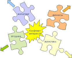 Тактика и стратегия маркетинга на предприятии Курсовая работа  Рисунок 1 1 Конфликт интересов
