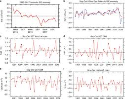 Compounding tropical and stratospheric forcing of the record low ...