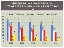 Underage Drinking Chart Underage Drinking Nky Asap