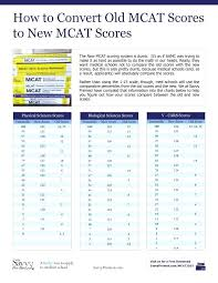 Act Conversion Conversion Chart Percentile Scores Grade Girls Act Raw Score 2016