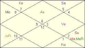Kiran Bedi Horoscope Vedic Astrology