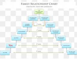 Family Tree Cousins Chart Family Tree Genealogy Cousin Png 9401x3969px Family Tree