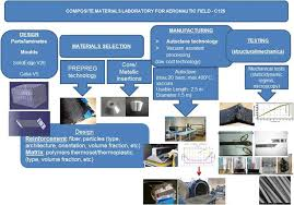 Ppt On Composite Materials Comoti Romanian Research And Development Institute For Gas Turbines