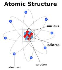 Structure Of Atom Atoms And Atomic Structure Hubpages