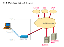 wired vs wireless network diagrams and explanation this wnic then communicates using radio frequency signals rf to an access point ap which is in turn connected to a port on a network switch