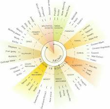 Bourbon Flavor Chart Pin On Aromatherapy Essential Oils