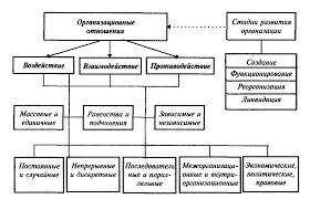 Организационные отношения и их типология Реферат Классификация оказывает влияние на особенности методик формирования организационных отношений Так организация массовых мероприятий существенно отличается