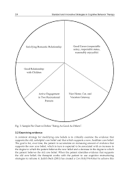 Cbt Pie Chart Standard And Innovative Strategies In Cognitive Behavior Therapy