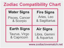 Libra And Cancer Compatibility Chart Scorpio Compatability Chart Astrology And Compatibility