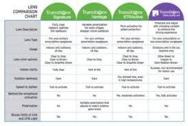 Transitions Lens Comparison Chart Kodak Lens Vision Centres