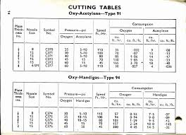 69 Explanatory Oxy Acetylene Torch Tip Size Chart