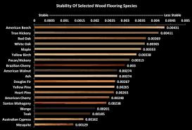 Wood Shrinkage Chart Wood Flooring Stability Sullivan Hardwood Flooring Llc