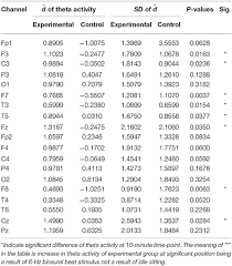 Frontiers Brain Responses To A 6 Hz Binaural Beat Effects