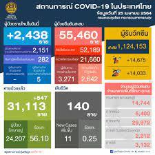 ศูนย์ข้อมูล COVID-19 - 🗓 วันอาทิตย์ที่ 25 เมษายน 2564 🕦 เวลา 11.30 น.  สถานการณ์การติดเชื้อ COVID-19 ในประเทศ 😖 ผู้ป่วยรายใหม่ 2,438 ราย 😷 ผู้ป่วยยืนยันสะสม  55,460 ราย 🙂 หายป่วยแล้ว 31,113 ราย 😭 เสียชีวิตสะสม 140 ราย ระหว่างวันที่