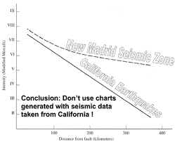 Distance Between States Chart Contrast Between Damping Of Shaking Intensity With Distance
