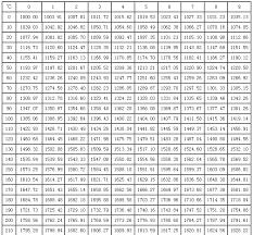 Pt100 Range Chart Pt100 Rtd Resistance Chart Www Bedowntowndaytona Com