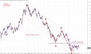 Abcd Pattern Us Dollar Index Chart And Channel
