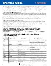 Hose Chemical Resistance Chart Chemical Resistance Guide