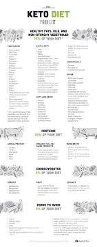 81 Keto Diet Food List For Ultimate Fat Burning Cheat Sheet