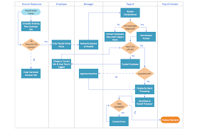 Hr Payroll Process Flow Chart Conceptdraw Samples Business Processes Flow Charts