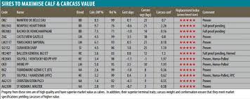 Cattle Gestation Chart Short Gestation For The Dairy Herd Blog From Progressive