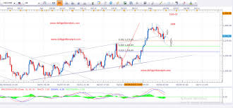 24 Hour Gold Chart Daily Gold Analysis 5th May 2016 Daily Gold Analysis