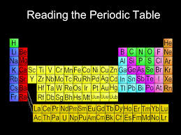 Reading the Periodic Table. A way of organizing & classifying ...