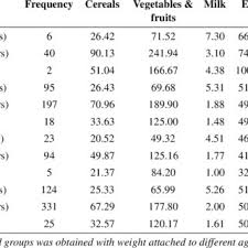Recommendation Chart Of Daily Nutrient Intake Download Table