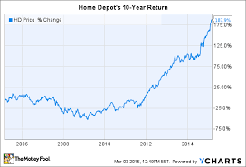 Why Im Buying Home Depot Inc Stock The Motley Fool