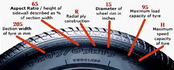 Tire Chart Meaning Car Tire Numbers Explained What Do The Numbers Mean