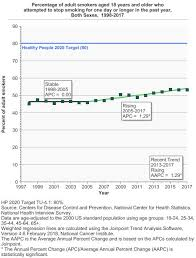 Stop Smoking Health Chart Quitting Smoking Cancer Trends Progress Report