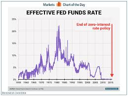 History Of Fed Interest Rates Chart Heres How The Feds Main Interest Rate Has Changed Over The