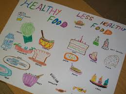 Healthy Unhealthy Food Chart Healthy Food Drawing At Getdrawings Com Free For Personal