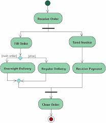 uml tutorial   activity diagramsactivity diagrams