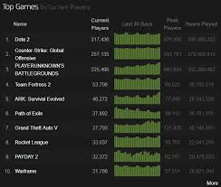 Rpg Stats Chart Why Path Of Exile Is An Awesome Action Rpg