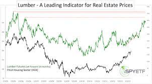 S P Case Shiller Home Price Index Ispyetf