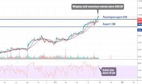 Wing Stock Price And Chart Nasdaq Wing Tradingview