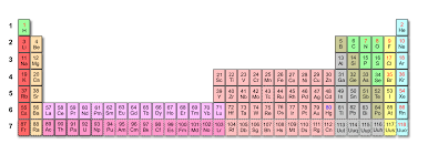 Chapter 2.3: Building Up The Periodic Table - Chemistry LibreTexts