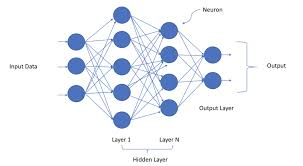 Deep Neural Network A Laymans Guide To Deep Neural Networks Towards Data Science