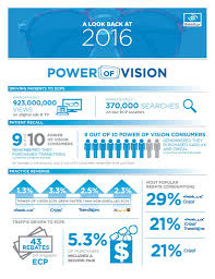 why join the power of vision take a look at the results from 2016 here