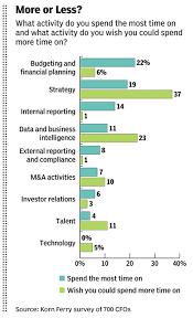 Succession Planning Chart Most Companies Have No Cfo Succession Plan