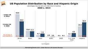 Us Population Distribution By Race 2014 Vs 2060 Chart
