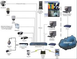 hybrid surveillance camera wiring diagram worksheet and wiring electro dream ip cctv camera system rh electro dream net ford backup camera wiring diagram wisecomm